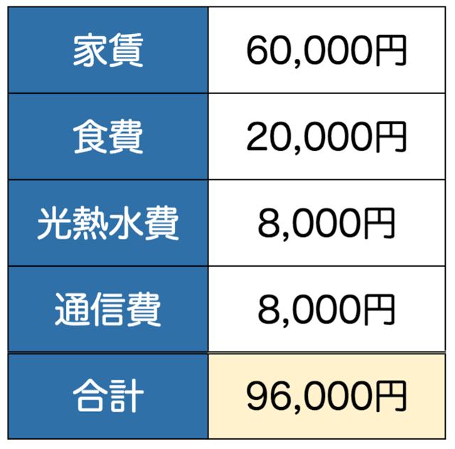 固定費の例