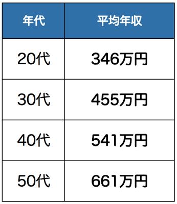 年代別平均年収