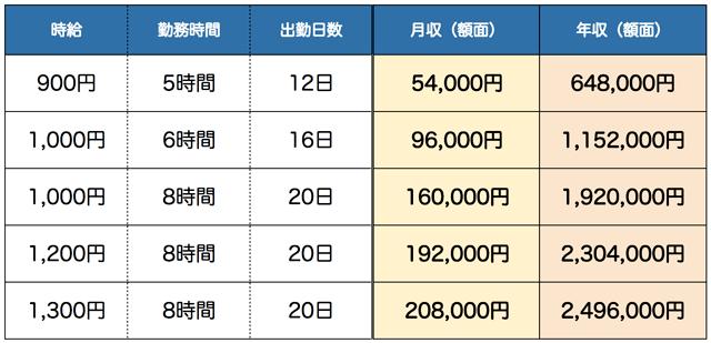フリーターの月収・年収サンプル表