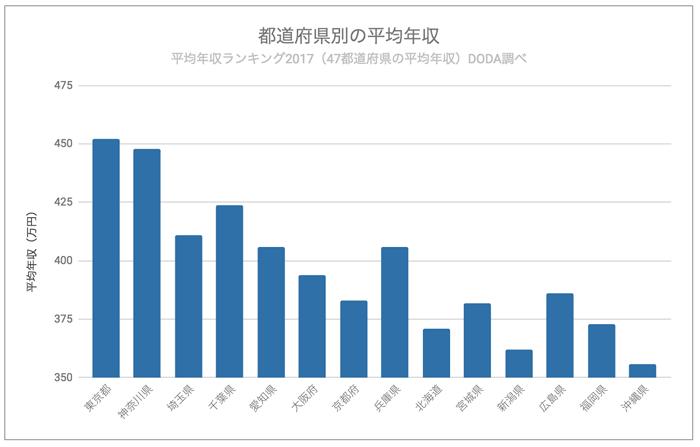 都道府県別平均年収のグラフ