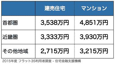 地域別の住宅購入平均価格