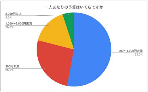 ホワイトデーの予算グラフ